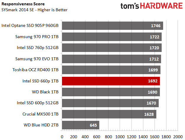 With QLC, SSD Manufacturers Target Hard Drive's Final Strength: Raw Capacity 2