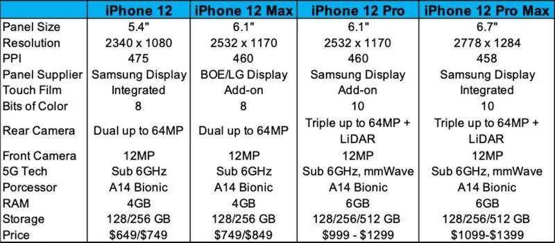 iPhone 12 Display Information Leak